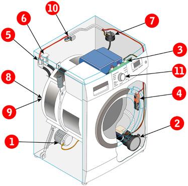 洗衣机--香港吉田电子有限公司官方网站